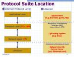 protocol suite location