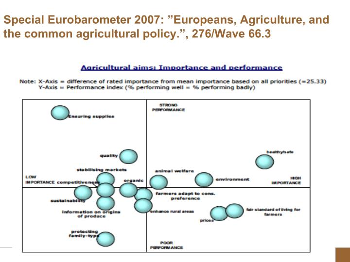 "Special Eurobarometer 2007: ""Europeans, Agriculture, and the common agricultural policy."", 276/Wave 66.3"