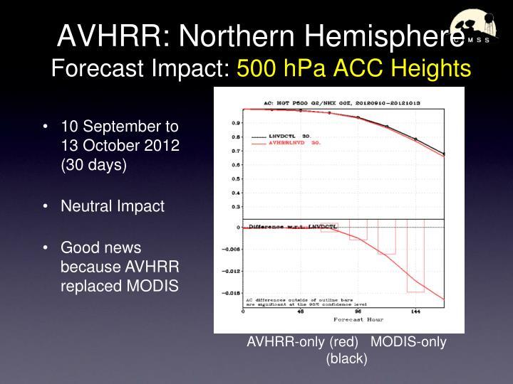 AVHRR: Northern Hemisphere