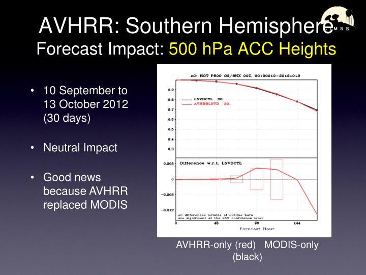 AVHRR: Southern Hemisphere