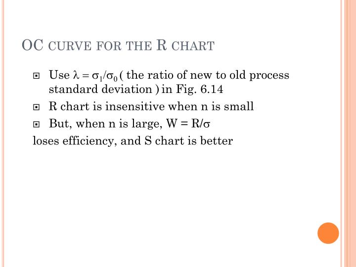 OC curve for the R chart