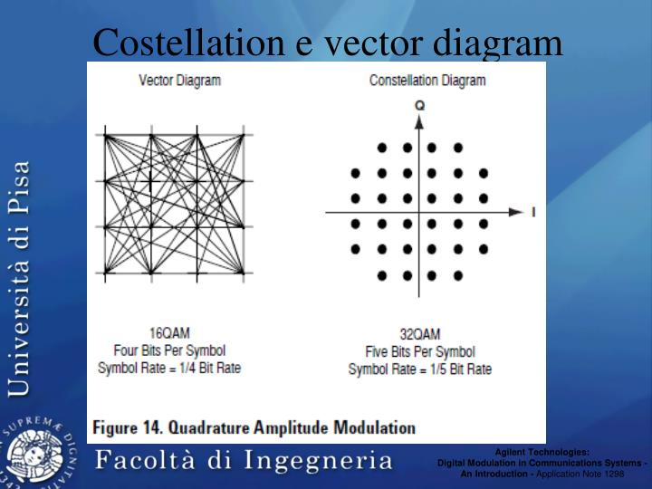 Costellation e vector diagram