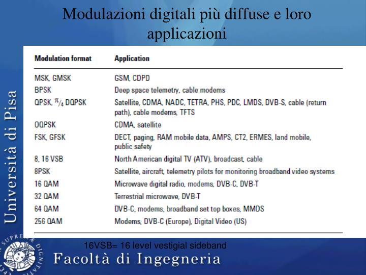 Modulazioni digitali più diffuse e loro applicazioni
