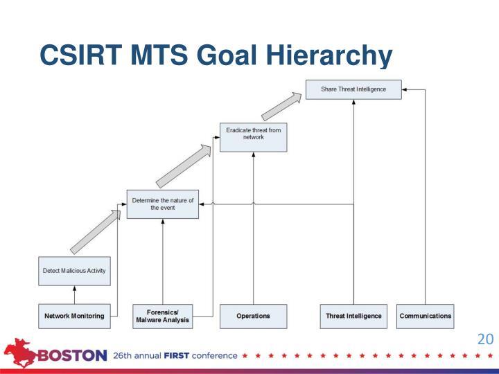 CSIRT MTS Goal Hierarchy