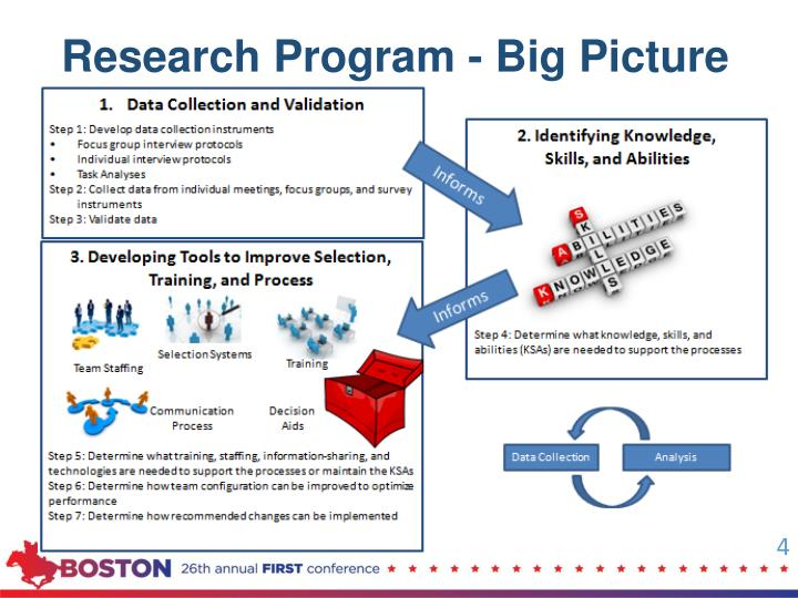 Research Program - Big Picture