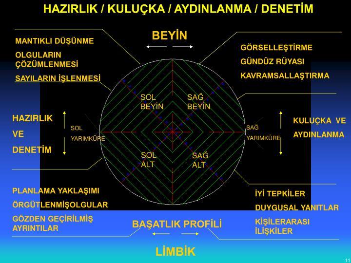 HAZIRLIK / KULUÇKA / AYDINLANMA / DENETİM