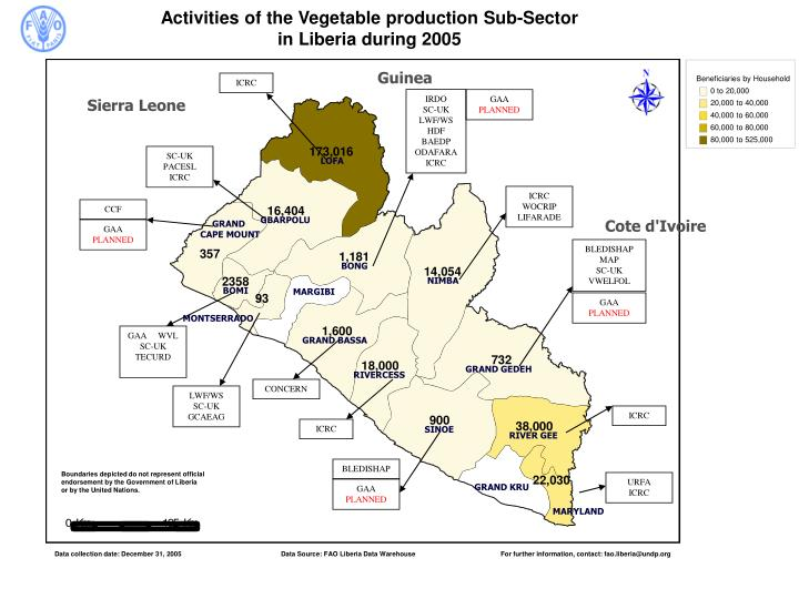 Activities of the Vegetable production Sub-Sector