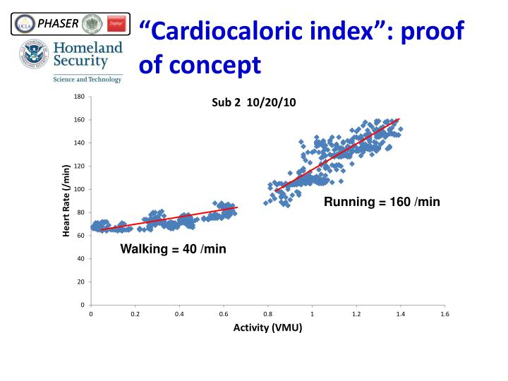 """Cardiocaloric index"": proof of concept"
