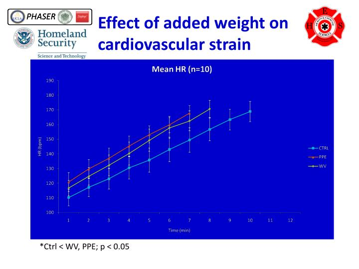 Effect of added weight on cardiovascular strain