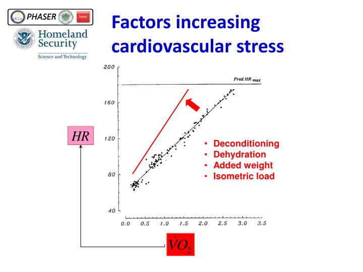 Factors increasing cardiovascular stress
