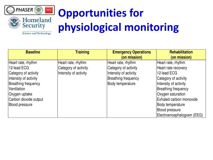 Opportunities for physiological monitoring