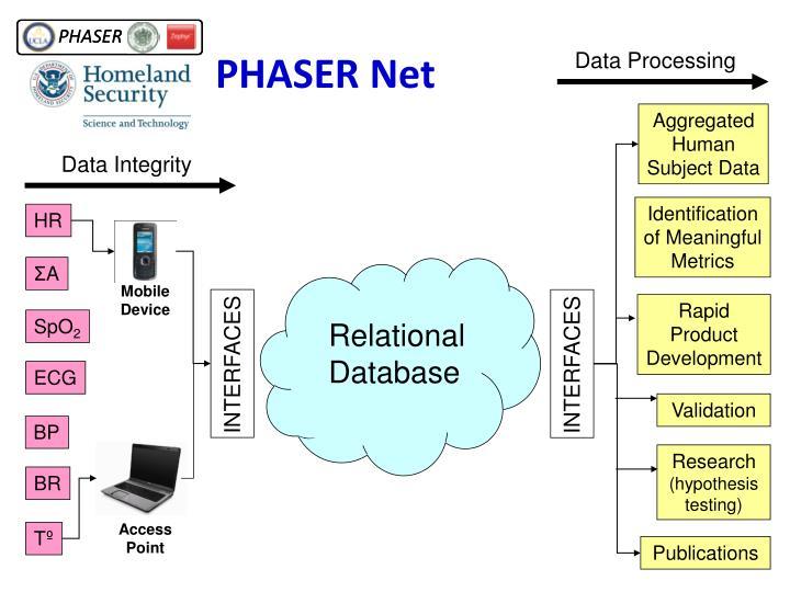 PHASER Net