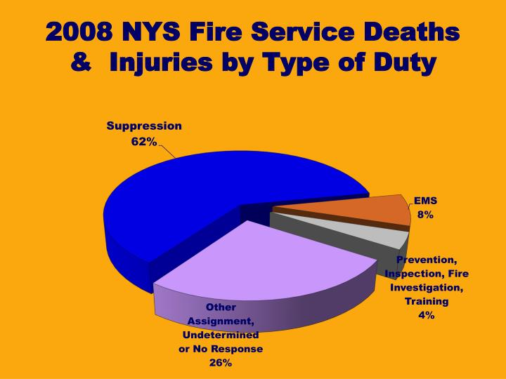 2008 NYS Fire Service Deaths