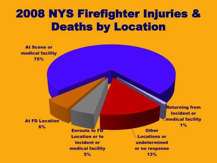 2008 NYS Firefighter Injuries &