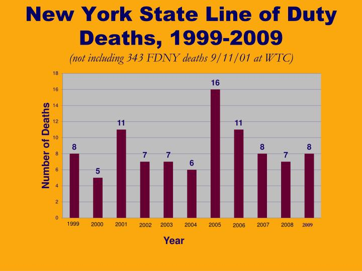 New York State Line of Duty Deaths, 1999-2009