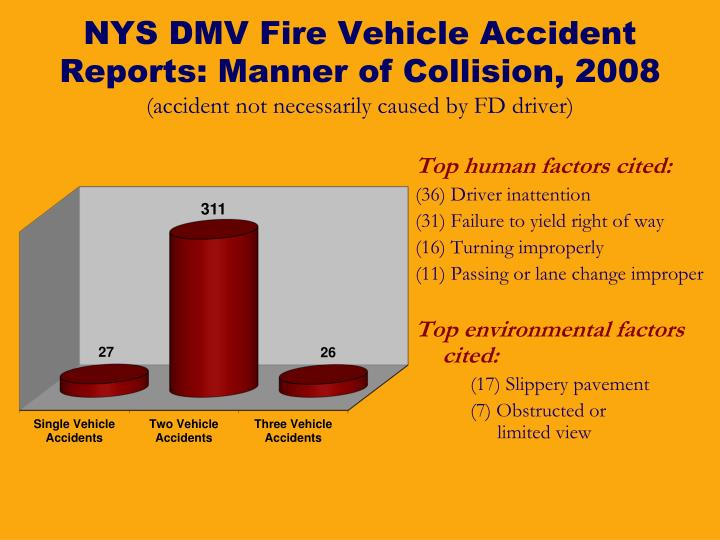 NYS DMV Fire Vehicle Accident Reports: Manner of Collision, 2008