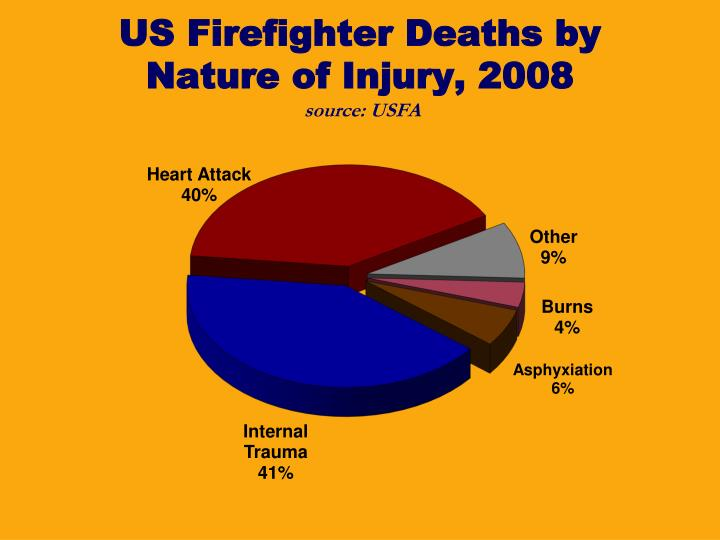 US Firefighter Deaths by