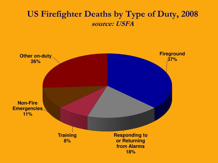 US Firefighter Deaths by Type of Duty, 2008