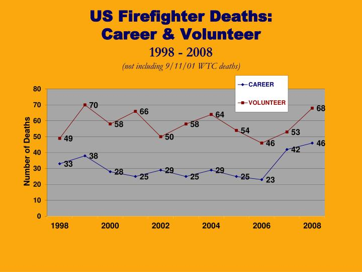 US Firefighter Deaths: