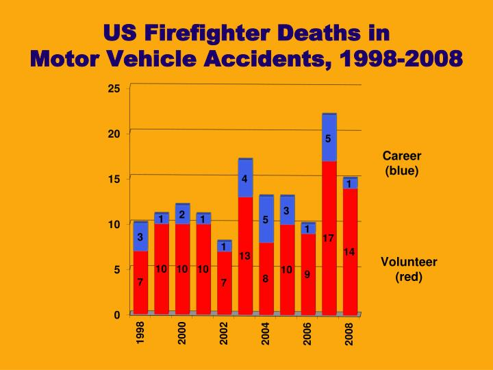 US Firefighter Deaths in
