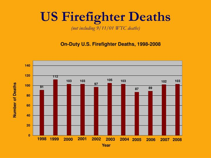 US Firefighter Deaths