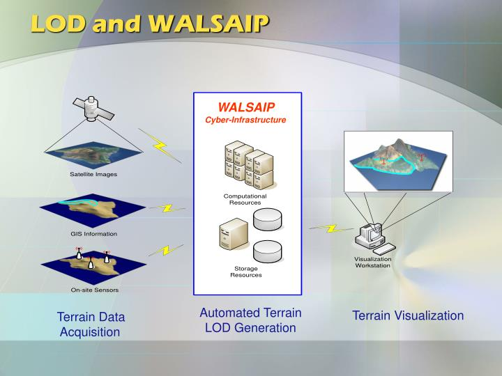 LOD and WALSAIP