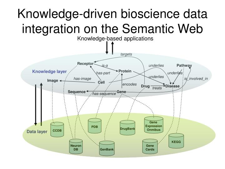 Knowledge-driven bioscience data integration on the Semantic Web