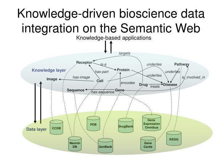 Knowledge-driven bioscience data integration on the Semantic Web