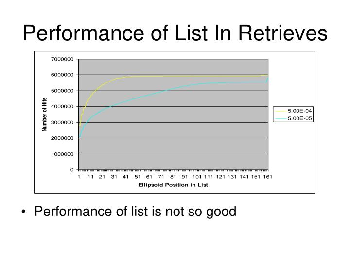 Performance of List In Retrieves