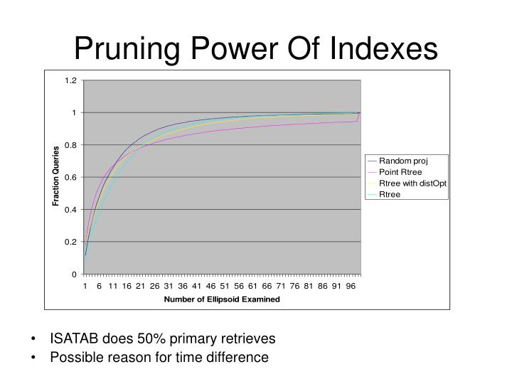 Pruning Power Of Indexes