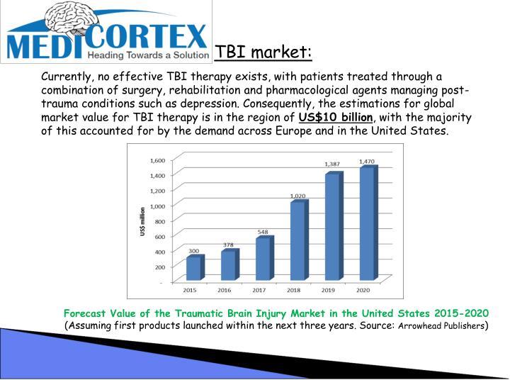 TBI market: