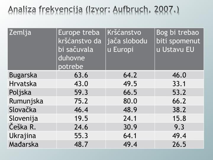 Analiza frekvencija (Izvor: Aufbruch, 2007.)