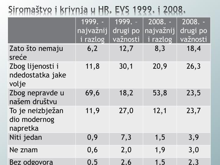 Siromaštvo i krivnja u HR, EVS 1999. i 2008.