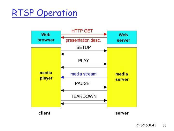 RTSP Operation