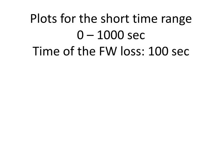 Plots for the short time range