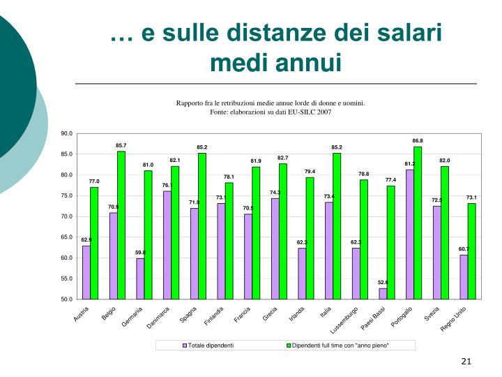 … e sulle distanze dei salari medi annui