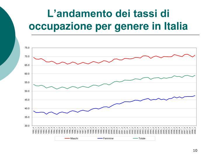 L'andamento dei tassi di occupazione per genere in Italia