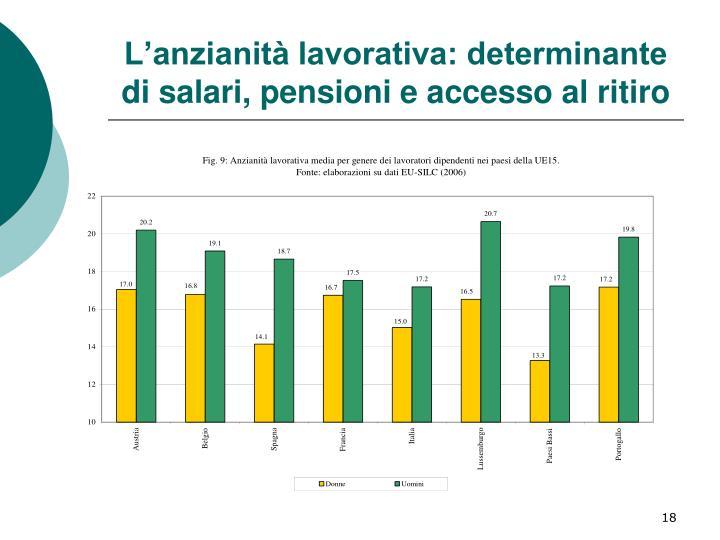 L'anzianità lavorativa: determinante di salari, pensioni e accesso al ritiro