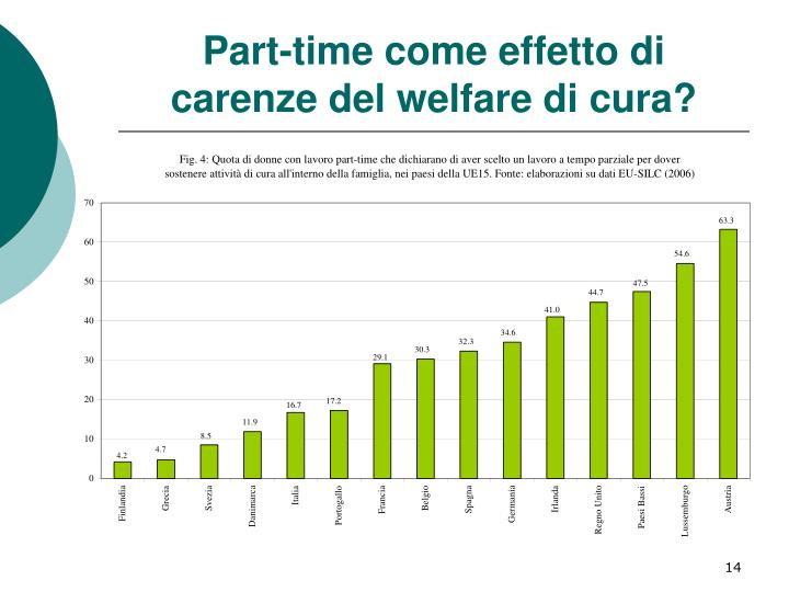 Part-time come effetto di carenze del welfare di cura?