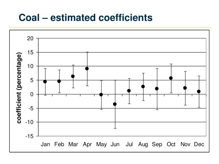 Coal – estimated coefficients