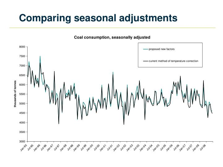 Comparing seasonal adjustments