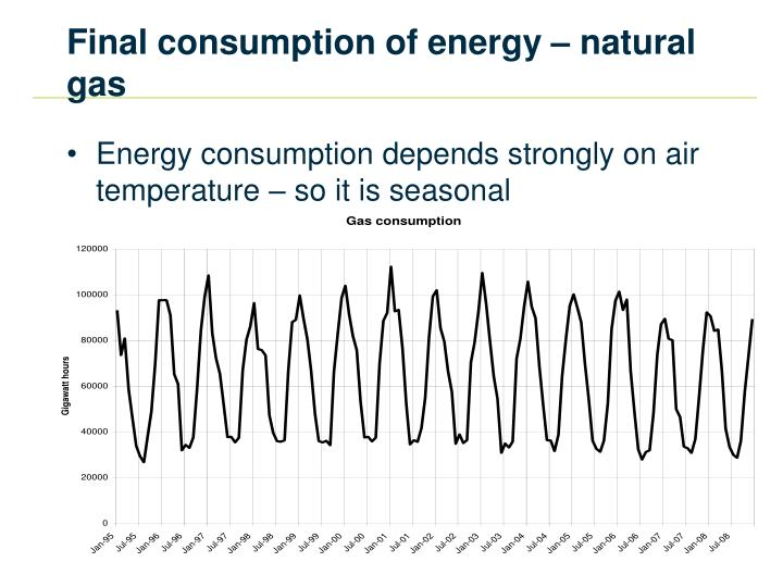 Final consumption of energy natural gas