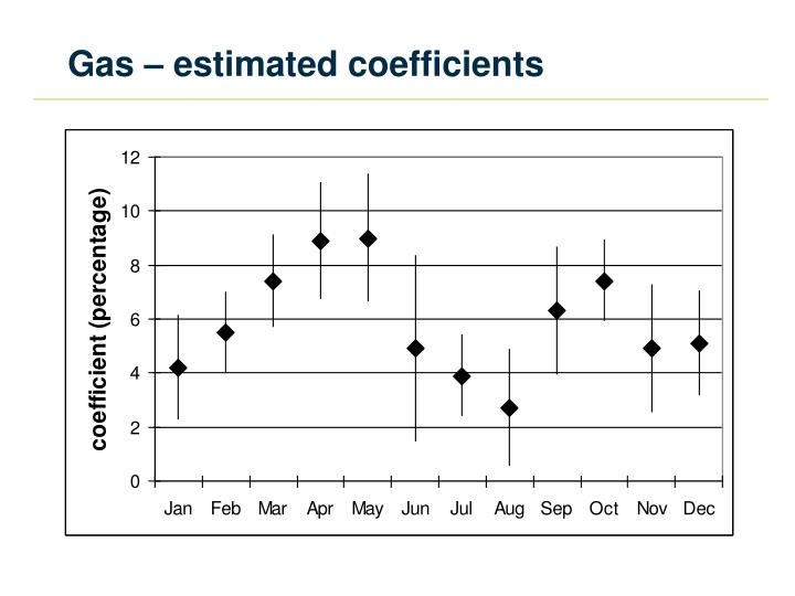 Gas – estimated coefficients