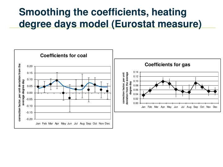 Smoothing the coefficients, heating degree days model (Eurostat measure)