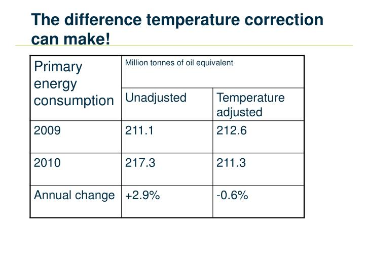 The difference temperature correction can make!