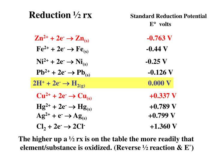 Reduction ½ rx