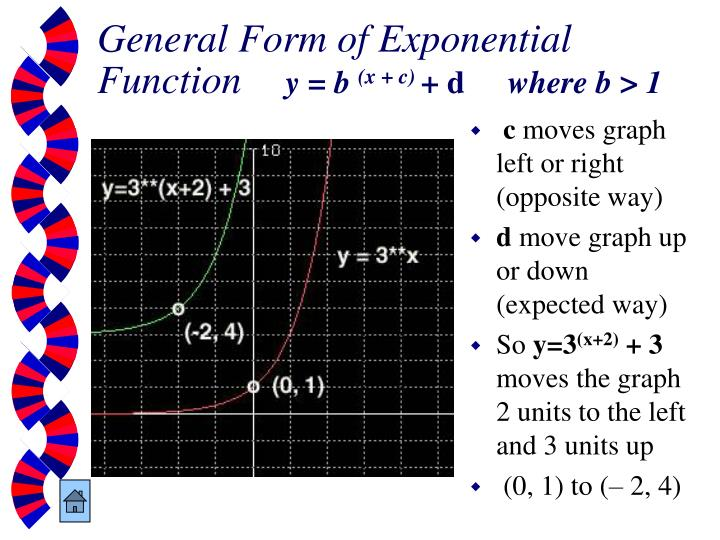General Form of Exponential Function