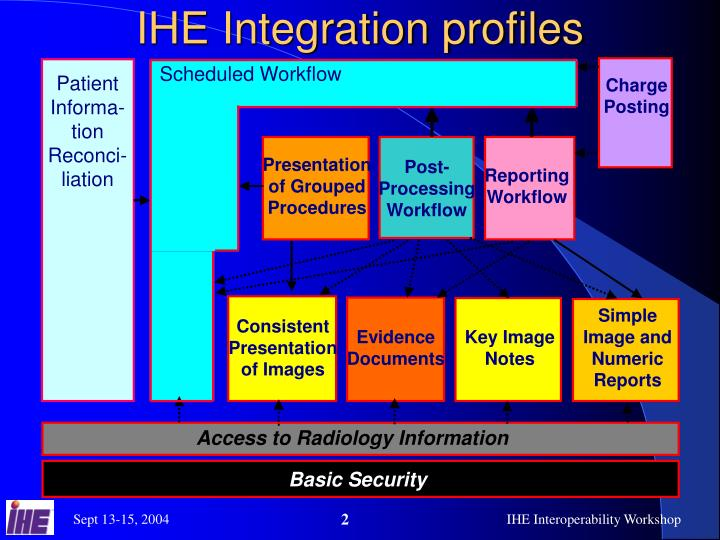 IHE Integration profiles