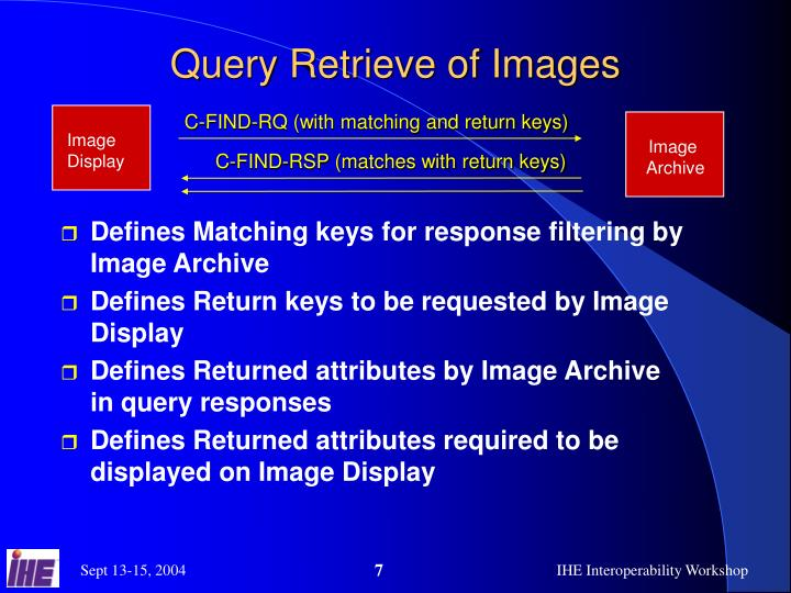Query Retrieve of Images