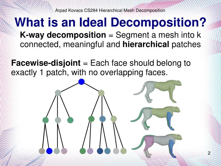 What is an ideal decomposition